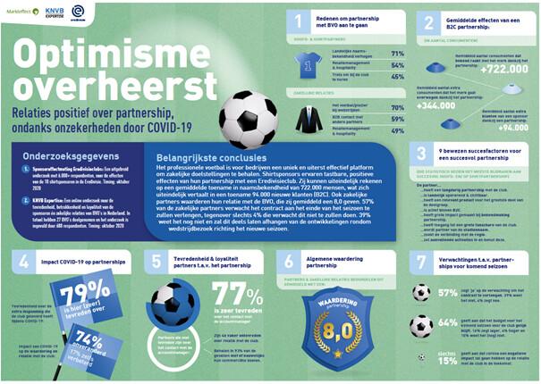 KNVB Shirtsponsor: Infographic